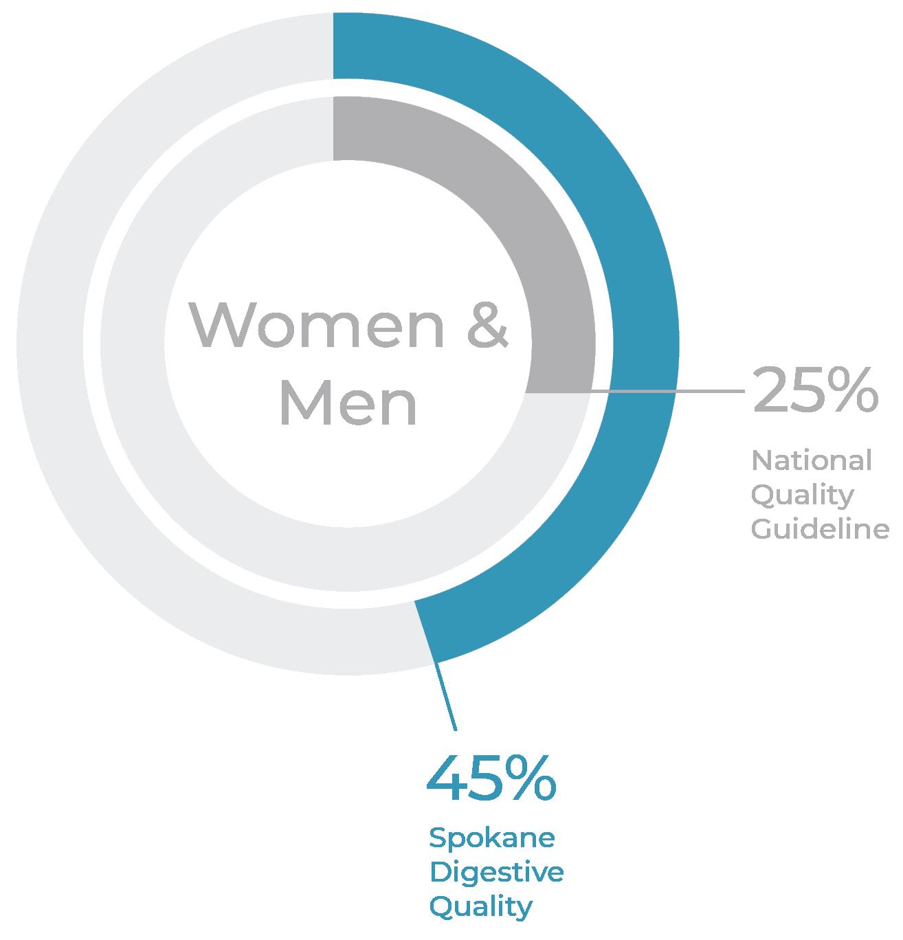 women and men detection