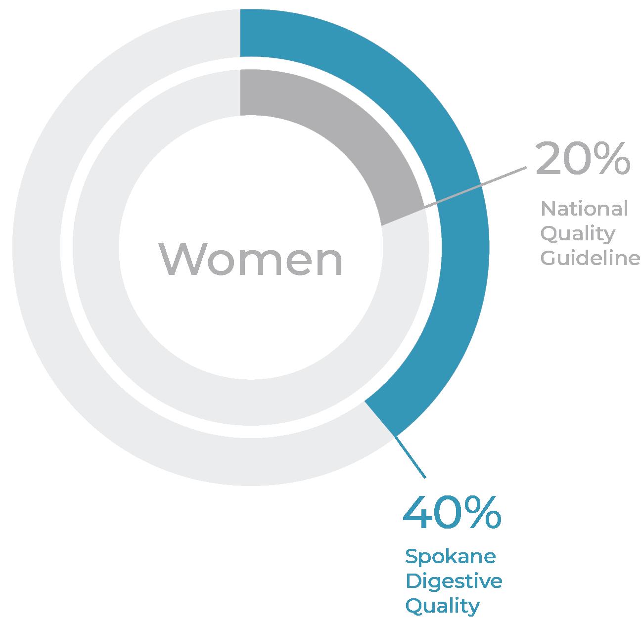 women detection rates